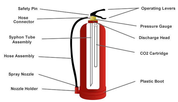 Diagram of Gas Cartridge Extinguisher