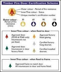 Fire Door Plug Card