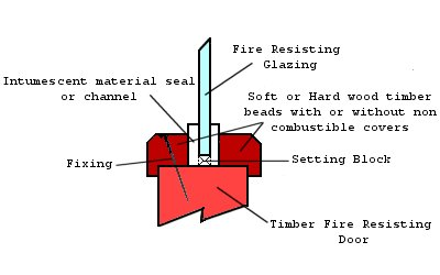Diagram of fire resisting glazing  typical fixing method