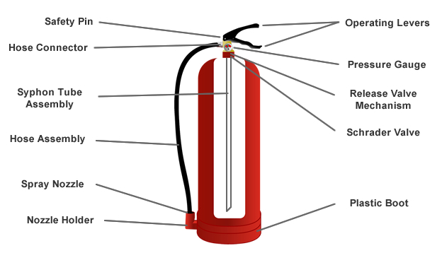 Diagram of stored pressure extinguisher